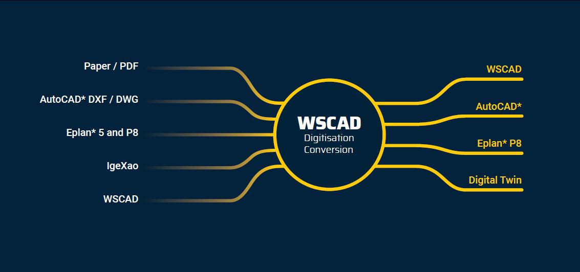 Digitisation – WSCAD